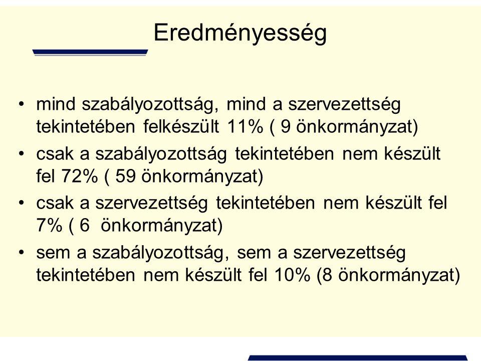 Eredményesség mind szabályozottság, mind a szervezettség tekintetében felkészült 11% ( 9 önkormányzat) csak a szabályozottság tekintetében nem készült