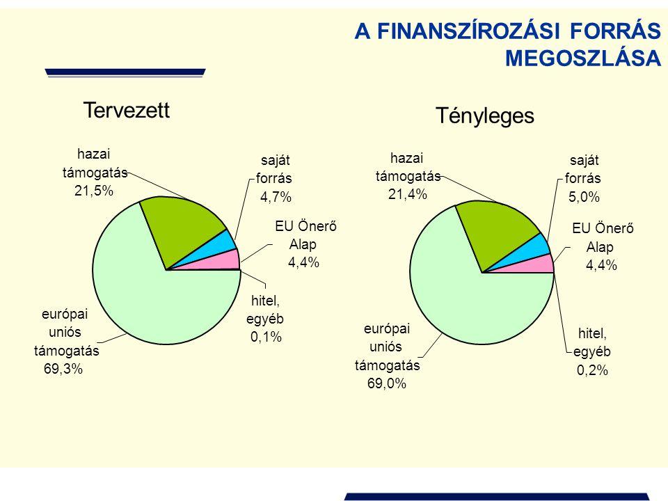 A FINANSZÍROZÁSI FORRÁS MEGOSZLÁSA EU Önerő Alap 4,4% európai uniós támogatás 69,3% hazai támogatás 21,5% hitel, egyéb 0,1% saját forrás 4,7% hitel, e