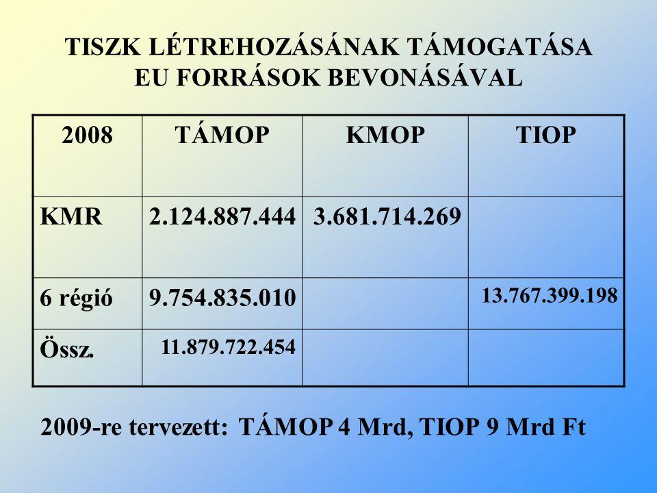TISZK LÉTREHOZÁSÁNAK TÁMOGATÁSA EU FORRÁSOK BEVONÁSÁVAL 2008TÁMOPKMOPTIOP KMR2.124.887.4443.681.714.269 6 régió9.754.835.010 13.767.399.198 Össz.