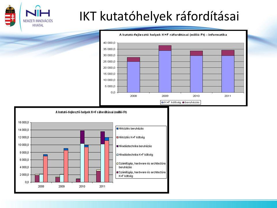 IKT kutatóhelyek ráfordításai