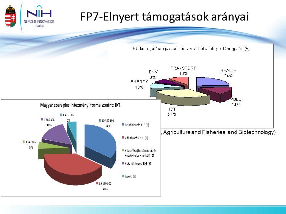 FP7-Elnyert támogatások arányai (KBBE: Food, Agriculture and Fisheries, and Biotechnology)