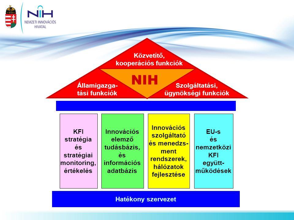 NIH Államigazga- tási funkciók Szolgáltatási, ügynökségi funkciók Közvetítő, kooperációs funkciók Innovációs szolgáltató és menedzs- ment rendszerek,