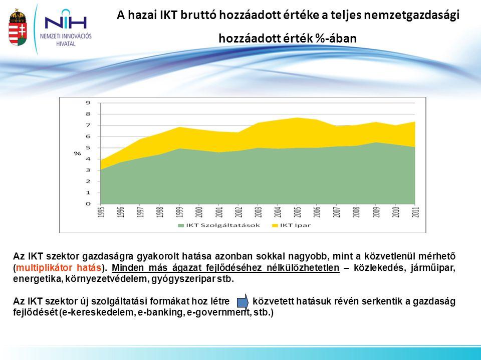 A hazai IKT bruttó hozzáadott értéke a teljes nemzetgazdasági hozzáadott érték %-ában Az IKT szektor gazdaságra gyakorolt hatása azonban sokkal nagyob