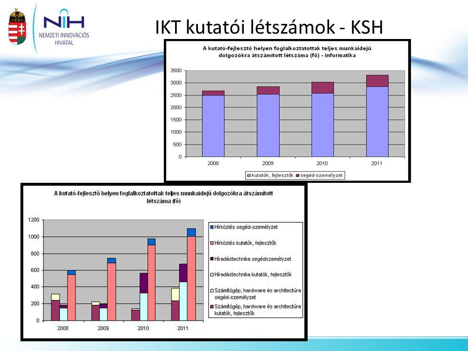 IKT kutatói létszámok - KSH