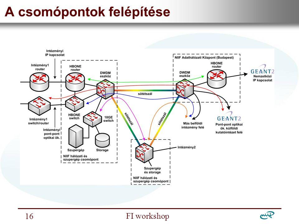 Nemzeti Információs Infrastruktúra Fejlesztési Intézet FI workshop 16 A csomópontok felépítése