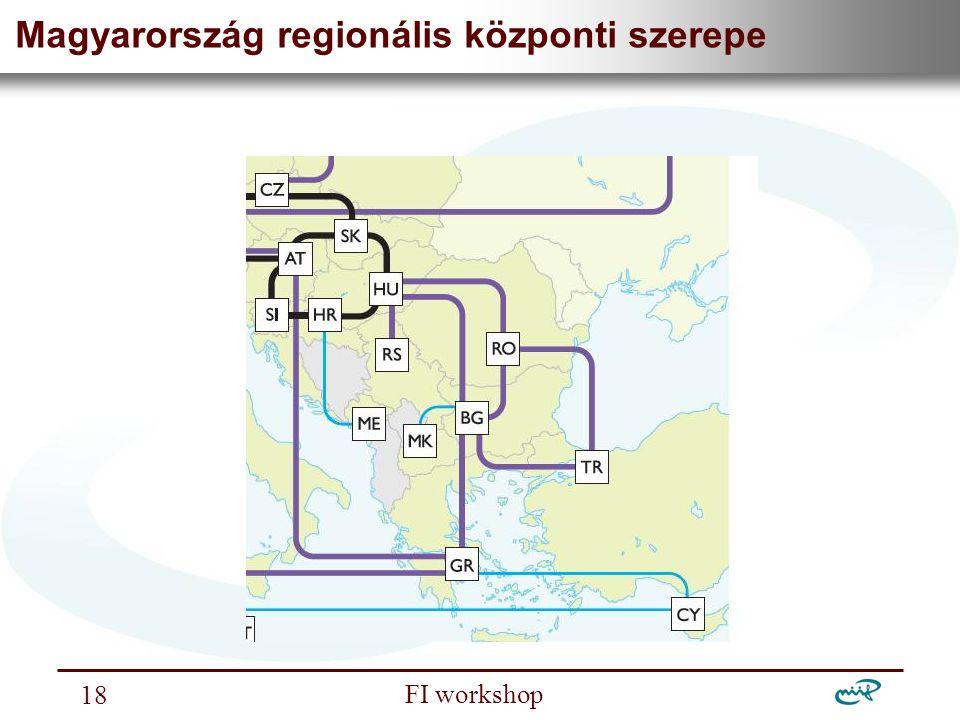 Nemzeti Információs Infrastruktúra Fejlesztési Intézet FI workshop 18 Magyarország regionális központi szerepe