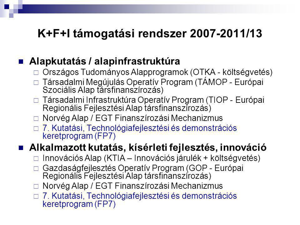 K+F+I támogatási rendszer 2007-2011/13 Alapkutatás / alapinfrastruktúra  Országos Tudományos Alapprogramok (OTKA - költségvetés)  Társadalmi Megújulás Operatív Program (TÁMOP - Európai Szociális Alap társfinanszírozás)  Társadalmi Infrastruktúra Operatív Program (TIOP - Európai Regionális Fejlesztési Alap társfinanszírozás)  Norvég Alap / EGT Finanszírozási Mechanizmus  7.