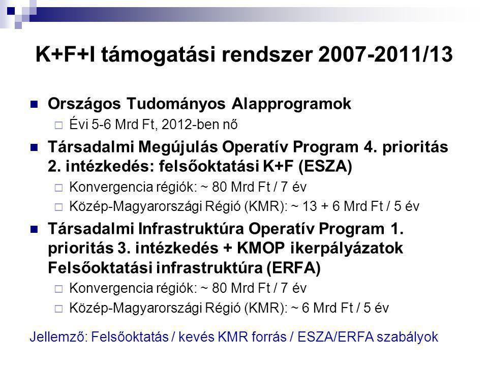 K+F+I támogatási rendszer 2007-2011/13 Országos Tudományos Alapprogramok  Évi 5-6 Mrd Ft, 2012-ben nő Társadalmi Megújulás Operatív Program 4. priori