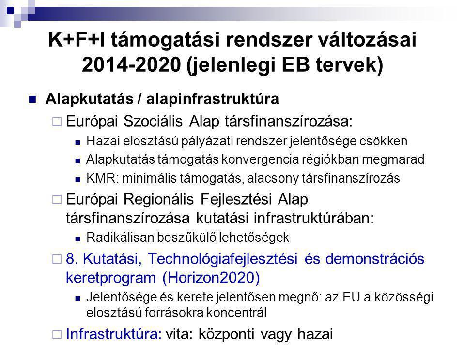 K+F+I támogatási rendszer változásai 2014-2020 (jelenlegi EB tervek) Alapkutatás / alapinfrastruktúra  Európai Szociális Alap társfinanszírozása: Hazai elosztású pályázati rendszer jelentősége csökken Alapkutatás támogatás konvergencia régiókban megmarad KMR: minimális támogatás, alacsony társfinanszírozás  Európai Regionális Fejlesztési Alap társfinanszírozása kutatási infrastruktúrában: Radikálisan beszűkülő lehetőségek  8.