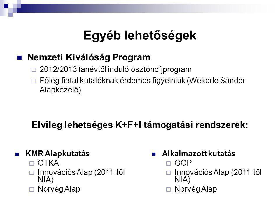 Egyéb lehetőségek Nemzeti Kiválóság Program  2012/2013 tanévtől induló ösztöndíjprogram  Főleg fiatal kutatóknak érdemes figyelniük (Wekerle Sándor Alapkezelő) Elvileg lehetséges K+F+I támogatási rendszerek: KMR Alapkutatás  OTKA  Innovációs Alap (2011-től NIA)  Norvég Alap Alkalmazott kutatás  GOP  Innovációs Alap (2011-től NIA)  Norvég Alap