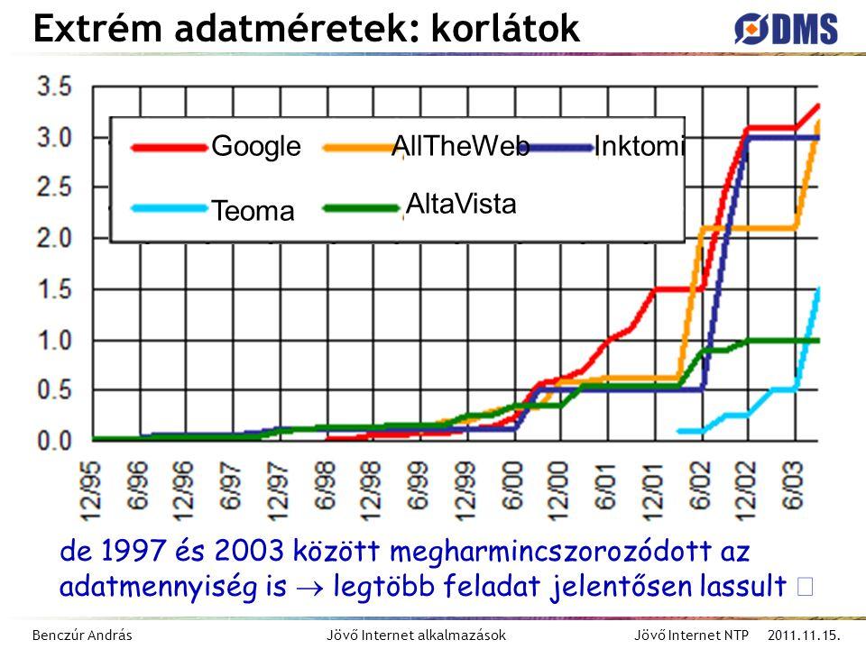 Benczúr András Jövő Internet alkalmazások Jövő Internet NTP 2011.11.15. Google Teoma AllTheWeb AltaVista Inktomi de 1997 és 2003 között megharmincszor