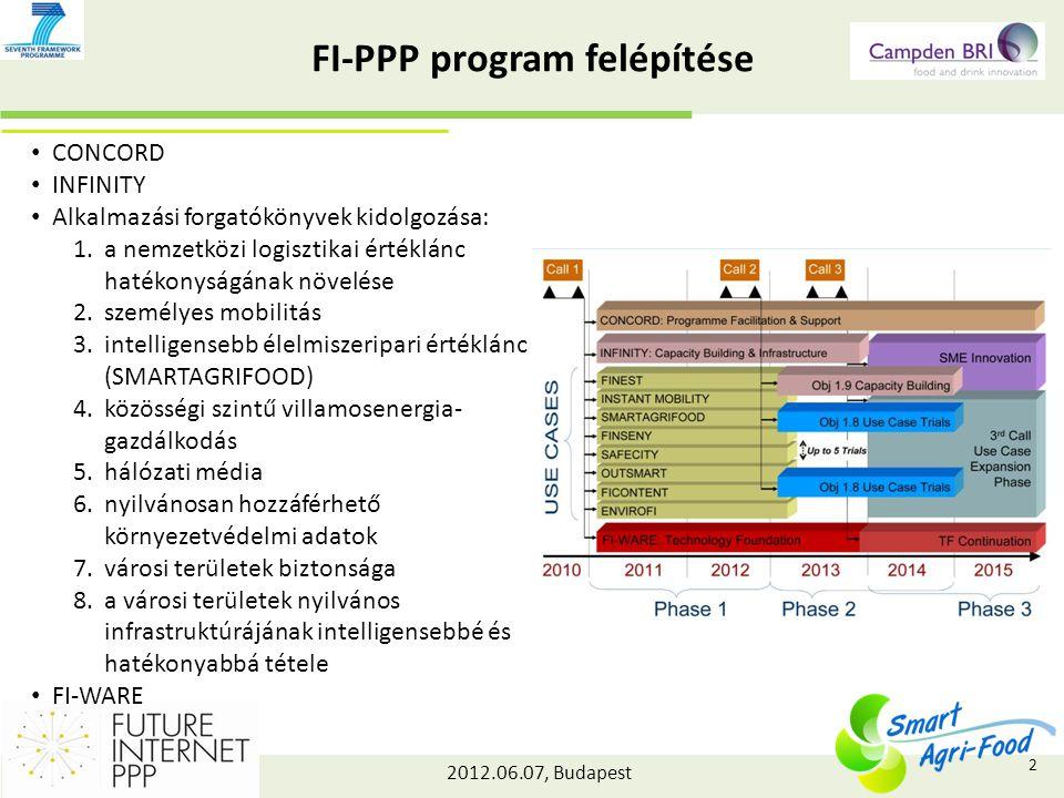 2012.06.07, Budapest FI-PPP program felépítése CONCORD INFINITY Alkalmazási forgatókönyvek kidolgozása: 1.a nemzetközi logisztikai értéklánc hatékonyságának növelése 2.személyes mobilitás 3.intelligensebb élelmiszeripari értéklánc (SMARTAGRIFOOD) 4.közösségi szintű villamosenergia- gazdálkodás 5.hálózati média 6.nyilvánosan hozzáférhető környezetvédelmi adatok 7.városi területek biztonsága 8.a városi területek nyilvános infrastruktúrájának intelligensebbé és hatékonyabbá tétele FI-WARE 2