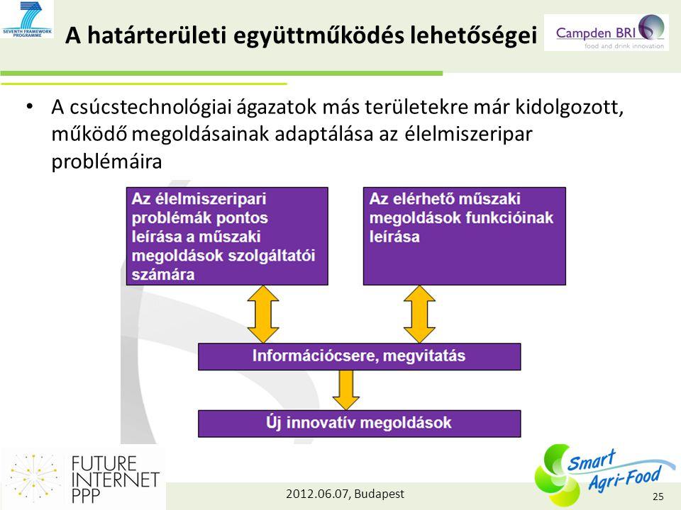 2012.06.07, Budapest A határterületi együttműködés lehetőségei A csúcstechnológiai ágazatok más területekre már kidolgozott, működő megoldásainak adaptálása az élelmiszeripar problémáira 25