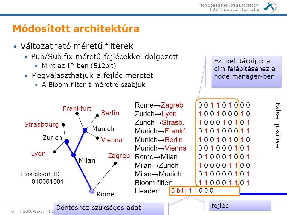High Speed Networks Laboratory http://hsnlab.tmit.bme.hu | 2008-02-07 | HSNLab Overview8 Módosított architektúra Változatható méretű filterek Pub/Sub fix méretű fejlécekkel dolgozott Mint az IP-ben (512bit) Megválaszthatjuk a fejléc méretét A Bloom filter-t méretre szabjuk Rome→Zagreb Zurich→Lyon Zurich→Strasb.