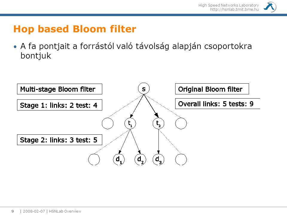 High Speed Networks Laboratory http://hsnlab.tmit.bme.hu Hop based Bloom filter A fa pontjait a forrástól való távolság alapján csoportokra bontjuk |