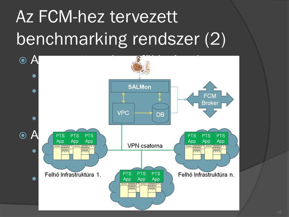 Az FCM-hez tervezett benchmarking rendszer (2)  A tervezett rendszer föbb részei: SALMon – Monitorozó keretrendszer PTS app.