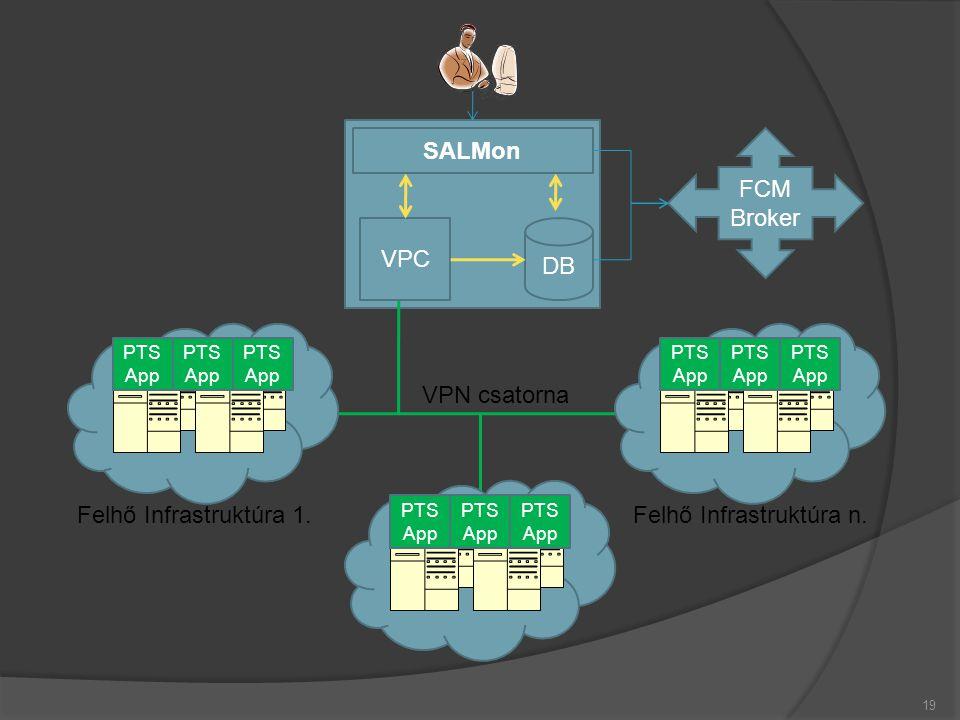 19 SALMon VPC DB VPN csatorna PTS App Felhő Infrastruktúra 1.Felhő Infrastruktúra n. FCM Broker
