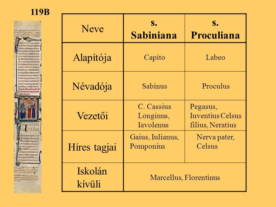 Neve s.Sabiniana s. Proculiana Alapítója CapitoLabeo Névadója SabinusProculus Vezetői C.