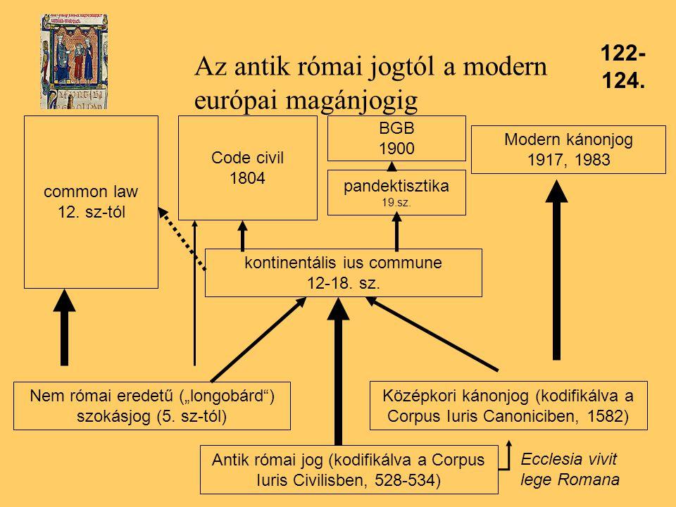 Az antik római jogtól a modern európai magánjogig Antik római jog (kodifikálva a Corpus Iuris Civilisben, 528-534) Középkori kánonjog (kodifikálva a Corpus Iuris Canoniciben, 1582) kontinentális ius commune 12-18.