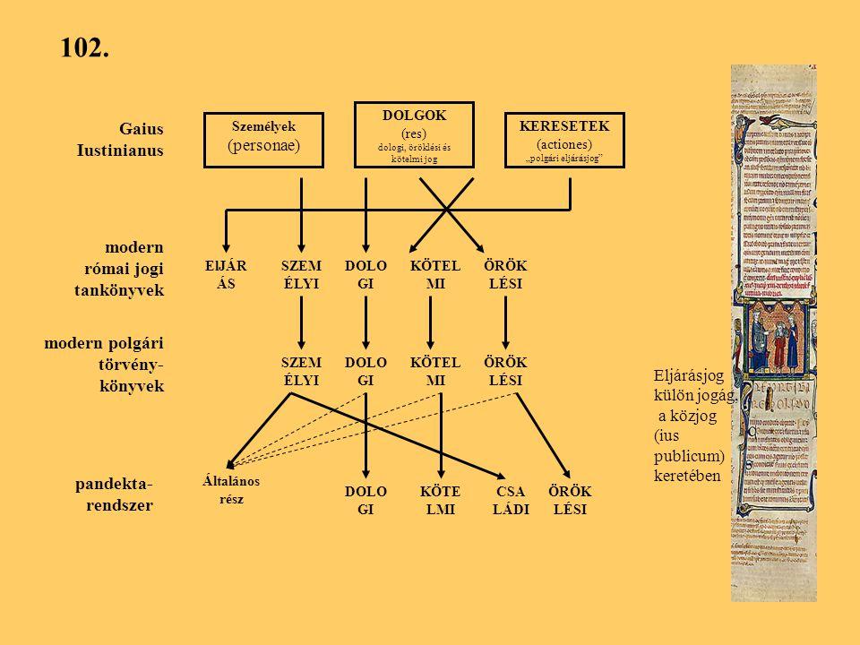 """102. Személyek (personae) DOLGOK (res) dologi, öröklési és kötelmi jog KERESETEK (actiones) """"polgári eljárásjog"""" Gaius Iustinianus modern római jogi t"""