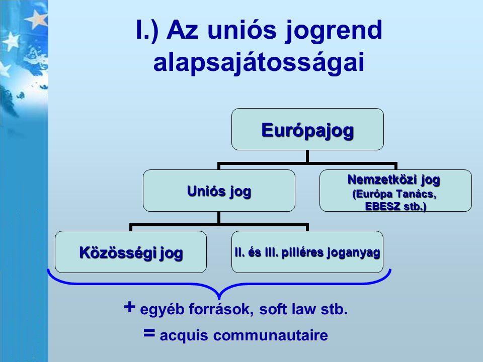 I.) Az uniós jogrend alapsajátosságaiEurópajog Uniós jog Közösségi jog II. és III. pilléres joganyag Nemzetközi jog (Európa Tanács, EBESZ stb.) + egyé