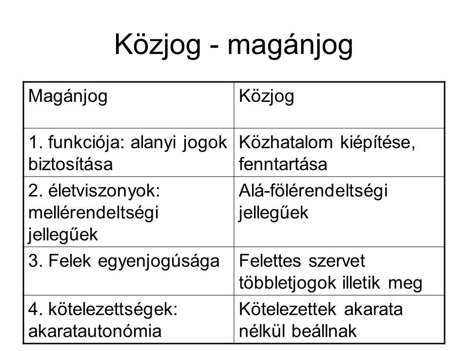 Polgári jog rendszere (Ptk.
