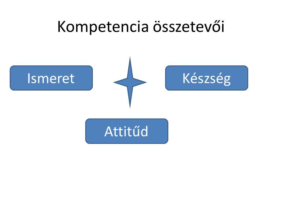Kompetencia összetevői Ismeret Attitűd Készség