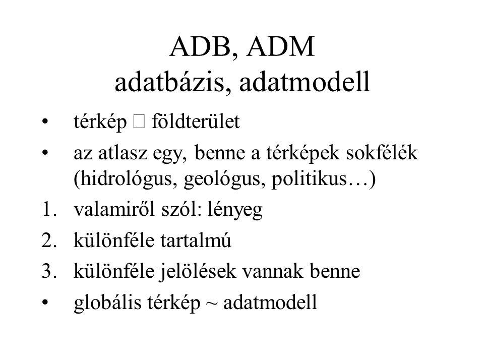 ADB, ADM adatbázis, adatmodell térkép  földterület az atlasz egy, benne a térképek sokfélék (hidrológus, geológus, politikus…) 1.valamiről szól: lény