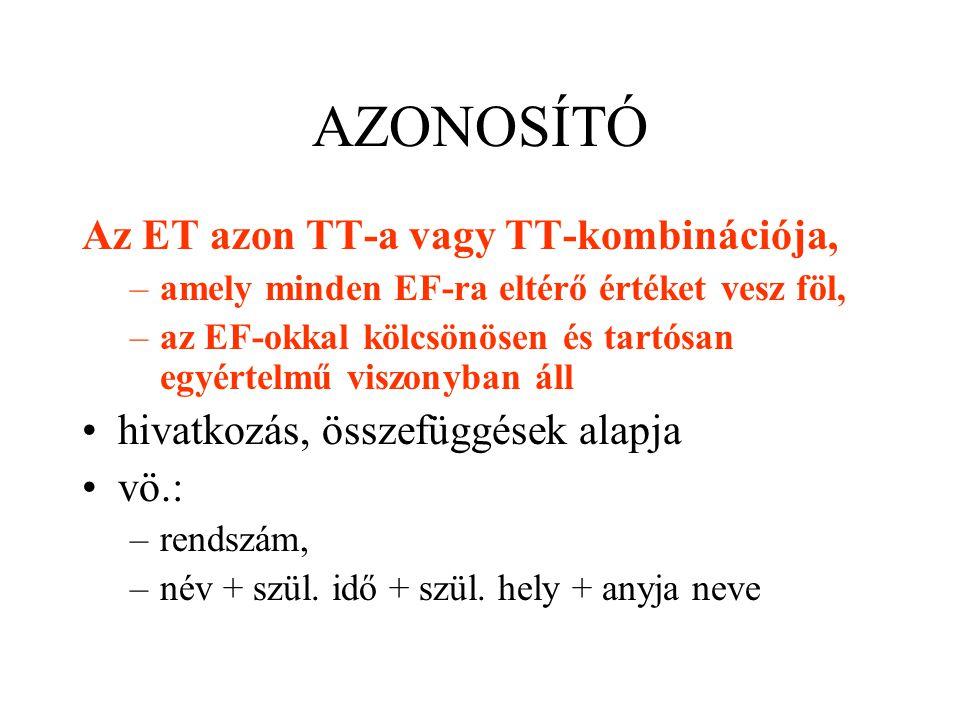 AZONOSÍTÓ – KULCS kulcsjelölt (lehetséges kulcs) azonosító: elsődleges kulcs (kijelölt kulcs) alternáló kulcs (kulcsnak ki nem jelöltek) idegen kulcs (máshol kulcs, itt kapcsoló)