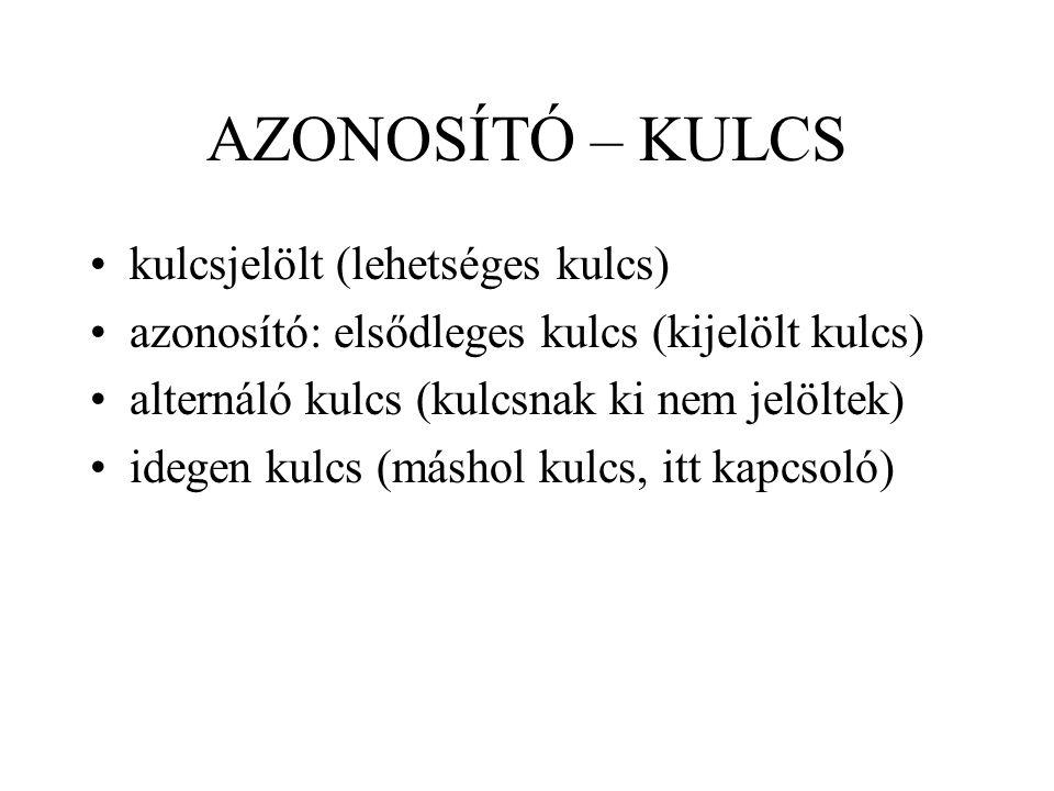 AZONOSÍTÓ – KULCS kulcsjelölt (lehetséges kulcs) azonosító: elsődleges kulcs (kijelölt kulcs) alternáló kulcs (kulcsnak ki nem jelöltek) idegen kulcs
