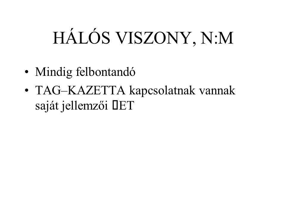 HÁLÓS VISZONY, N:M Mindig felbontandó TAG–KAZETTA kapcsolatnak vannak saját jellemzői  ET
