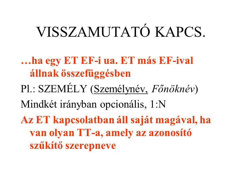 VISSZAMUTATÓ KAPCS. …ha egy ET EF-i ua. ET más EF-ival állnak összefüggésben Pl.: SZEMÉLY (Személynév, Főnöknév) Mindkét irányban opcionális, 1:N Az E