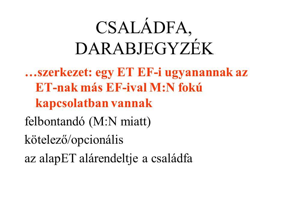 CSALÁDFA, DARABJEGYZÉK …szerkezet: egy ET EF-i ugyanannak az ET-nak más EF-ival M:N fokú kapcsolatban vannak felbontandó (M:N miatt) kötelező/opcionál