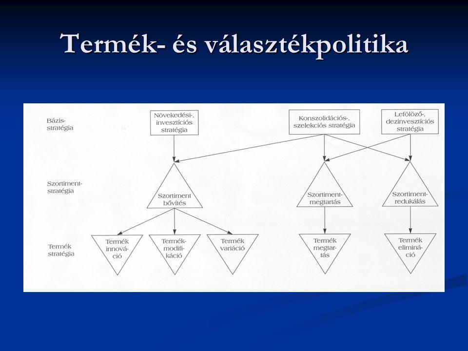 Termék- és választékpolitika