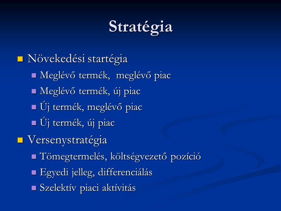 Stratégia Növekedési startégia Növekedési startégia Meglévő termék, meglévő piac Meglévő termék, meglévő piac Meglévő termék, új piac Meglévő termék,