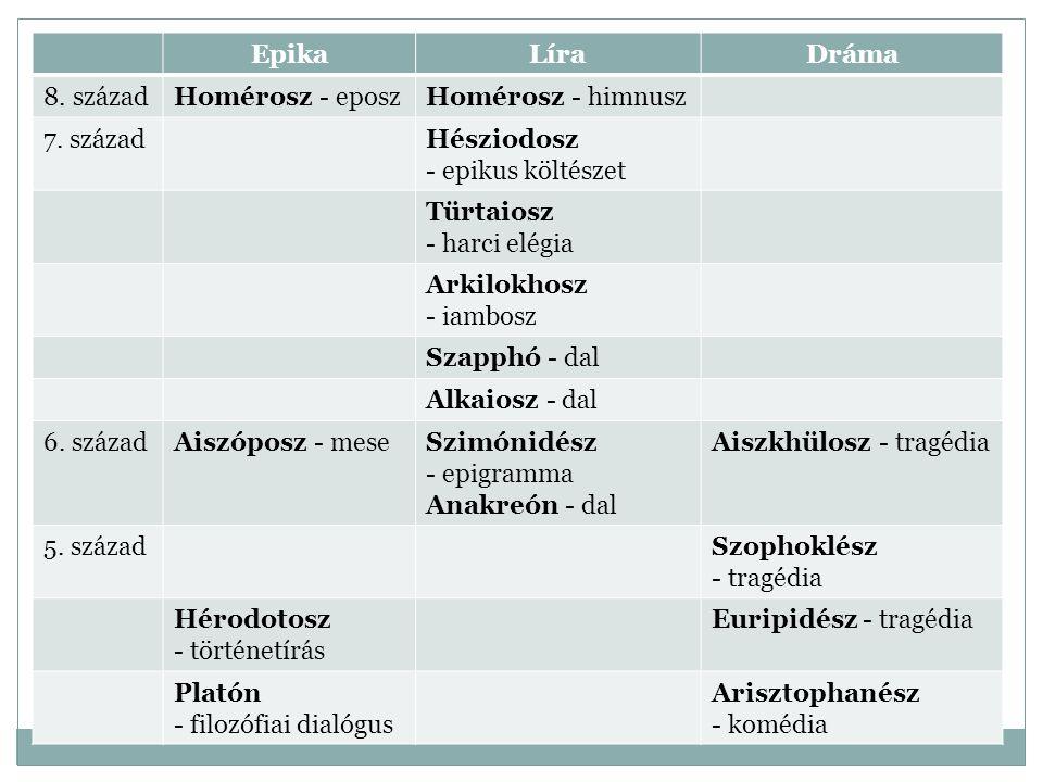 EpikaLíraDráma 8. századHomérosz - eposzHomérosz - himnusz 7. századHésziodosz - epikus költészet Türtaiosz - harci elégia Arkilokhosz - iambosz Szapp
