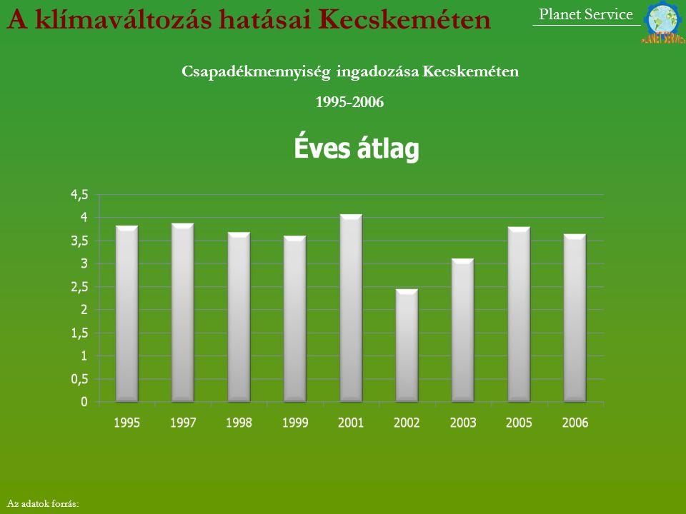 Csapadékmennyiség ingadozása Kecskeméten 1995-2006 Planet Service A klímaváltozás hatásai Kecskeméten Az adatok forrás: