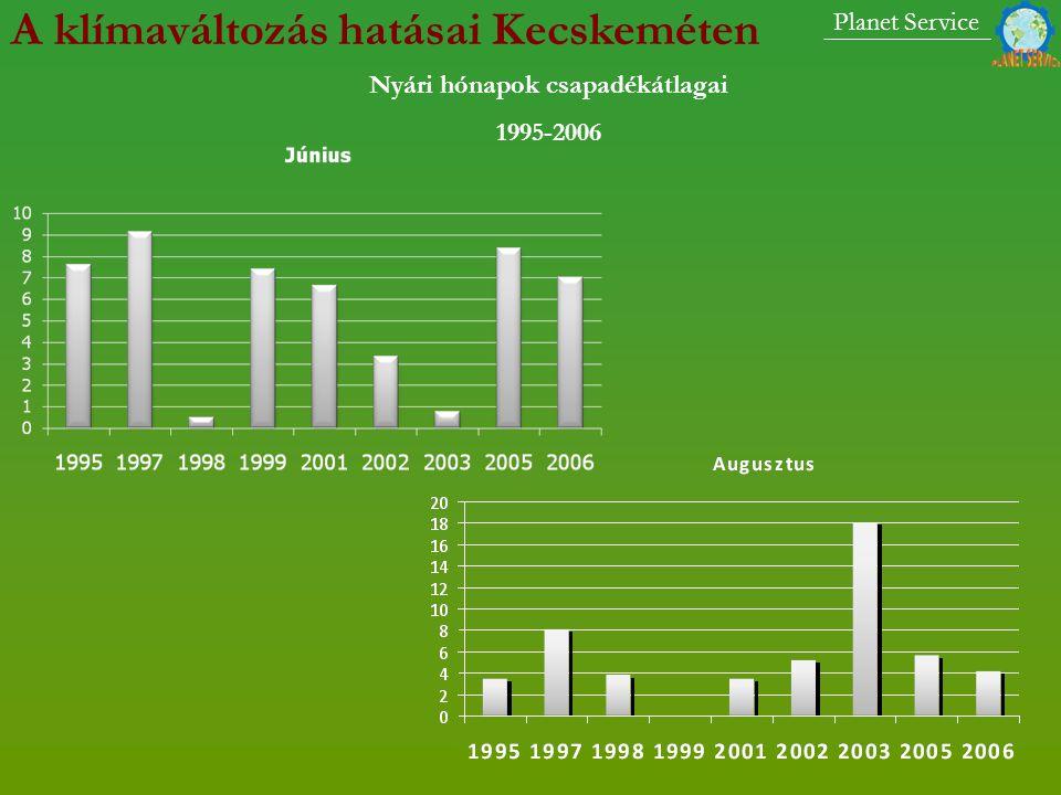 Nyári hónapok csapadékátlagai 1995-2006 Planet Service A klímaváltozás hatásai Kecskeméten