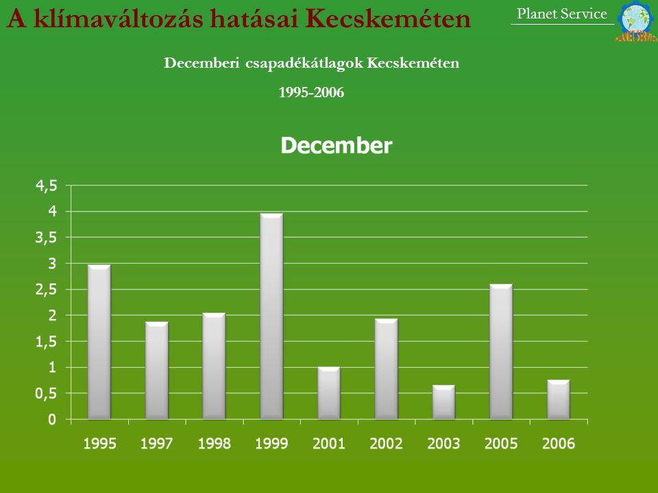 Decemberi csapadékátlagok Kecskeméten 1995-2006 Planet Service A klímaváltozás hatásai Kecskeméten