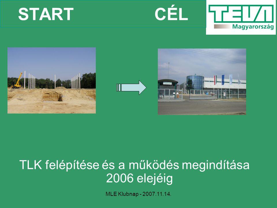 MLE Klubnap - 2007.11.14. START CÉL TLK felépítése és a működés megindítása 2006 elejéig