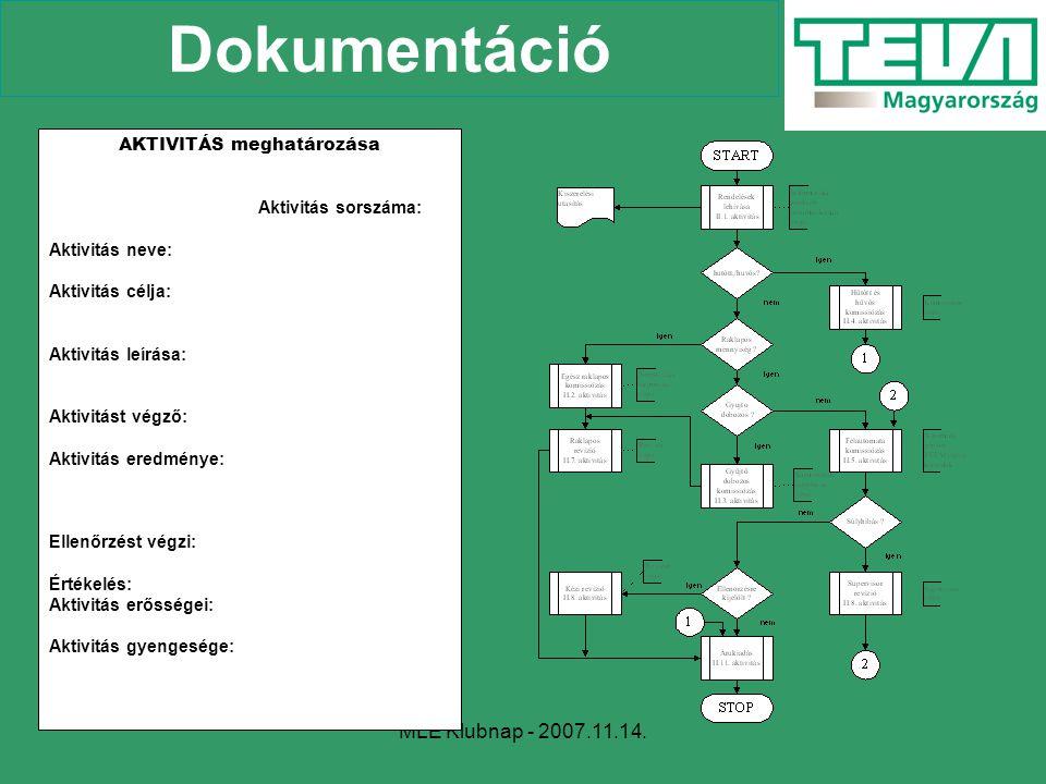 MLE Klubnap - 2007.11.14. Dokumentáció AKTIVITÁS meghatározása Aktivitás sorszáma: Aktivitás neve: Aktivitás célja: Aktivitás leírása: Aktivitást végz