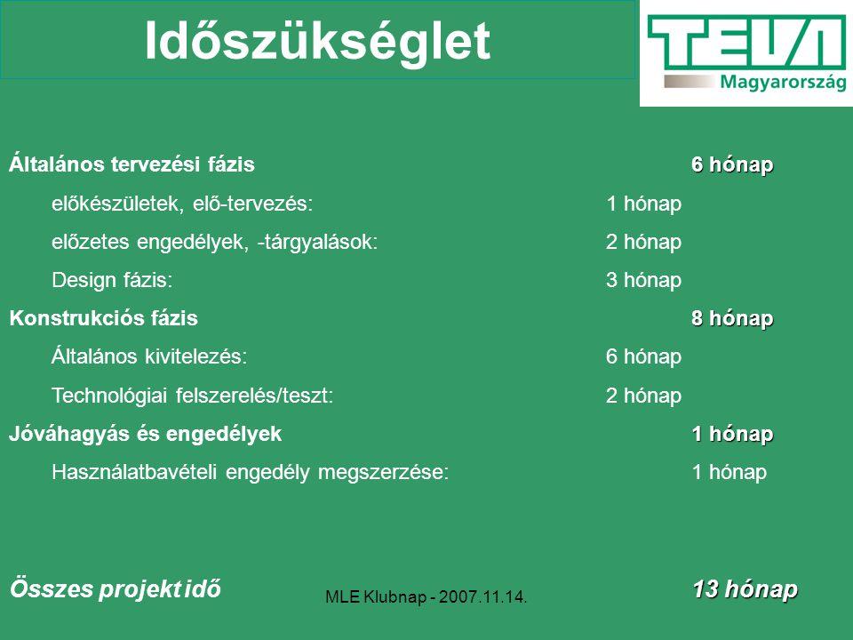 MLE Klubnap - 2007.11.14. Időszükséglet 6 hónap Általános tervezési fázis6 hónap előkészületek, elő-tervezés:1 hónap előzetes engedélyek, -tárgyalások
