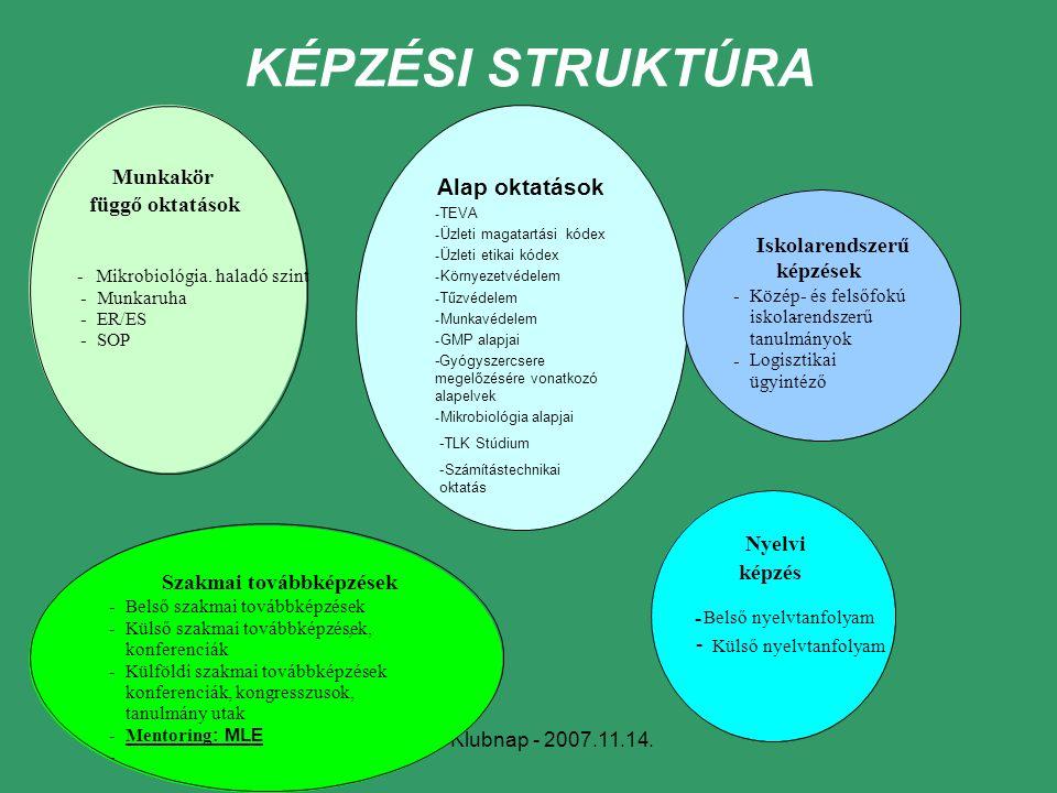 MLE Klubnap - 2007.11.14. Alap oktatások - TEVA - Üzleti magatartási kódex - Üzleti etikai kódex - Környezetvédelem - Tűzvédelem - Munkavédelem - GMP