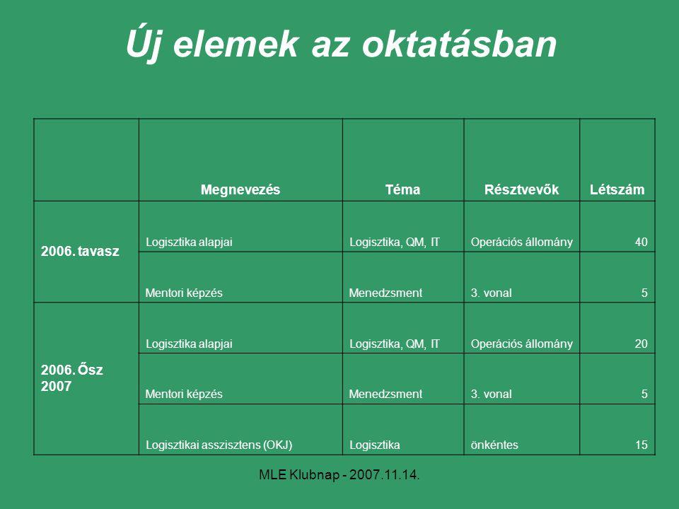 MLE Klubnap - 2007.11.14. Új elemek az oktatásban MegnevezésTémaRésztvevőkLétszám 2006. tavasz Logisztika alapjaiLogisztika, QM, ITOperációs állomány4