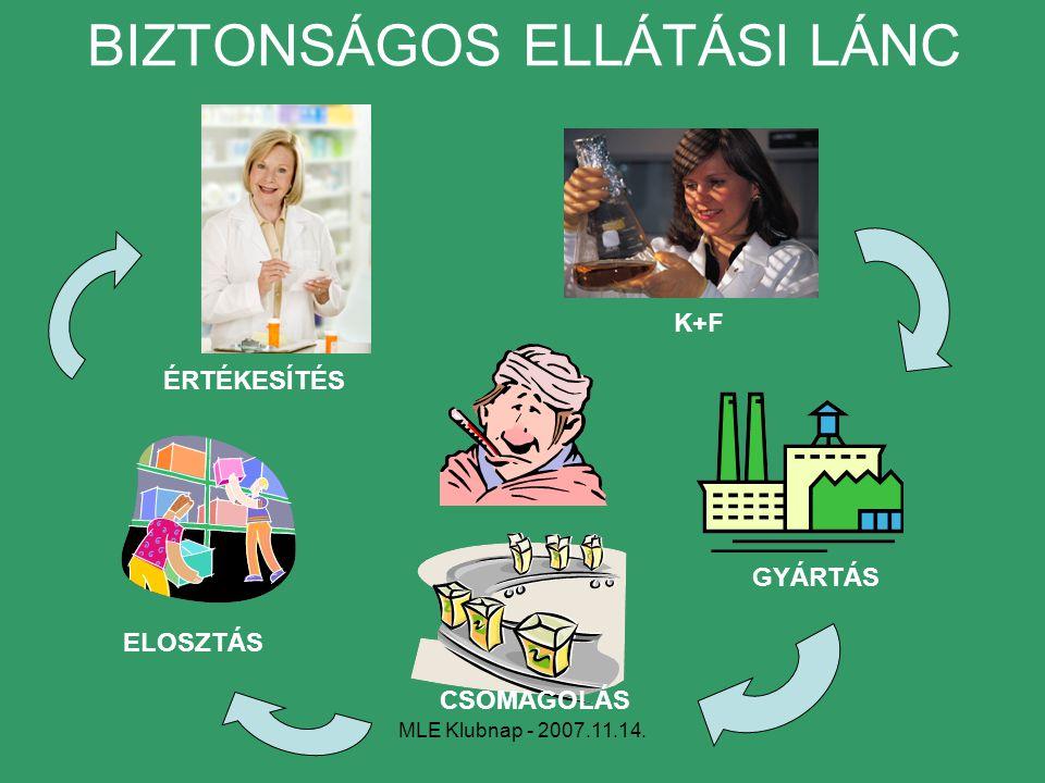 MLE Klubnap - 2007.11.14. BIZTONSÁGOS ELLÁTÁSI LÁNC GYÁRTÁS ÉRTÉKESÍTÉS ELOSZTÁS K+F CSOMAGOLÁS