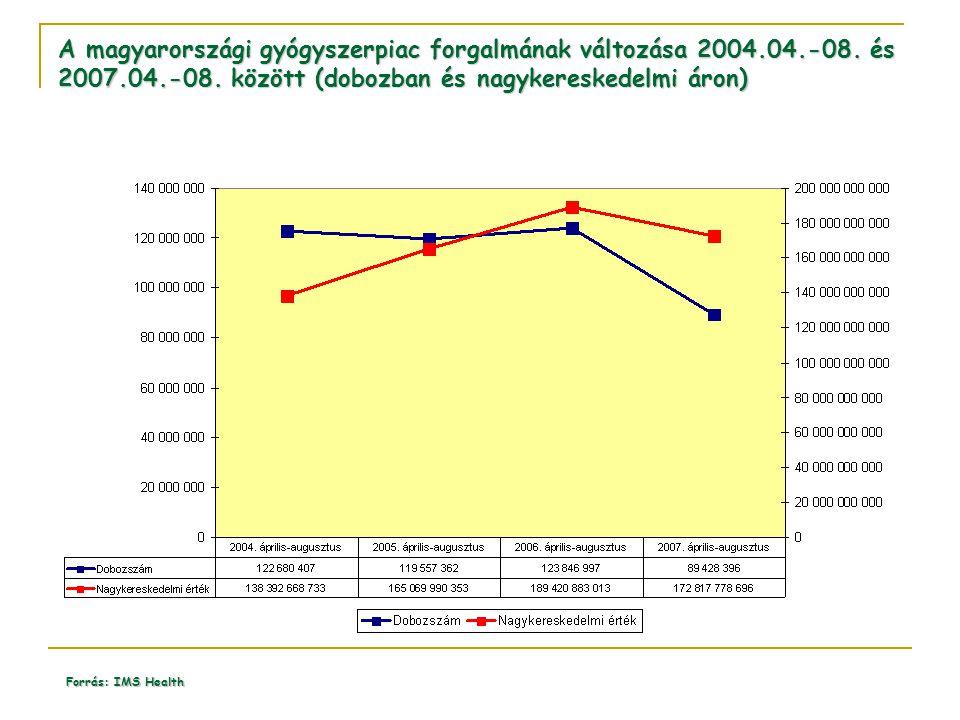 A magyarországi gyógyszerpiac forgalmának változása 2004.04.-08. és 2007.04.-08. között (dobozban és nagykereskedelmi áron) Forrás: IMS Health