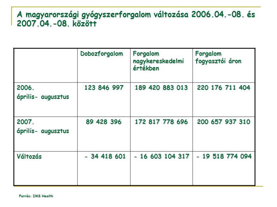 A magyarországi gyógyszerforgalom változása 2006.04.-08. és 2007.04.-08. között Dobozforgalom Forgalom nagykereskedelmi értékben Forgalom fogyasztói á
