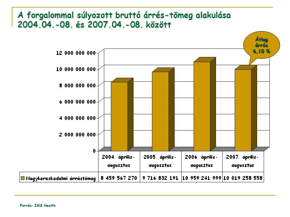 A forgalommal súlyozott bruttó árrés-tömeg alakulása 2004.04.-08. és 2007.04.-08. között Forrás: IMS Health Átlag árrés 6,15 %