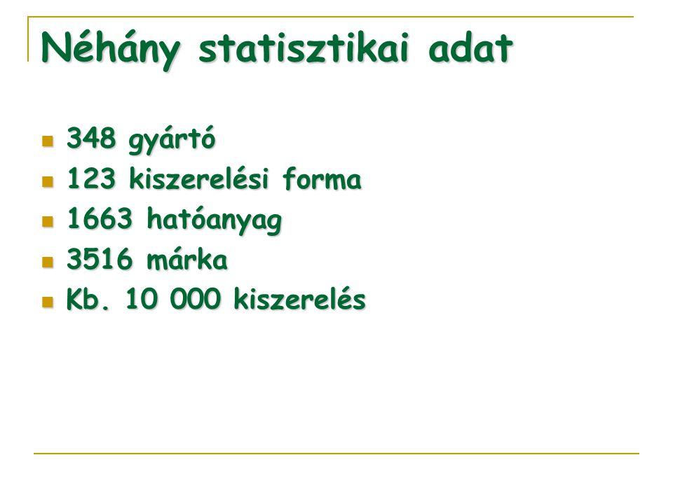 Néhány statisztikai adat 348 gyártó 348 gyártó 123 kiszerelési forma 123 kiszerelési forma 1663 hatóanyag 1663 hatóanyag 3516 márka 3516 márka Kb. 10
