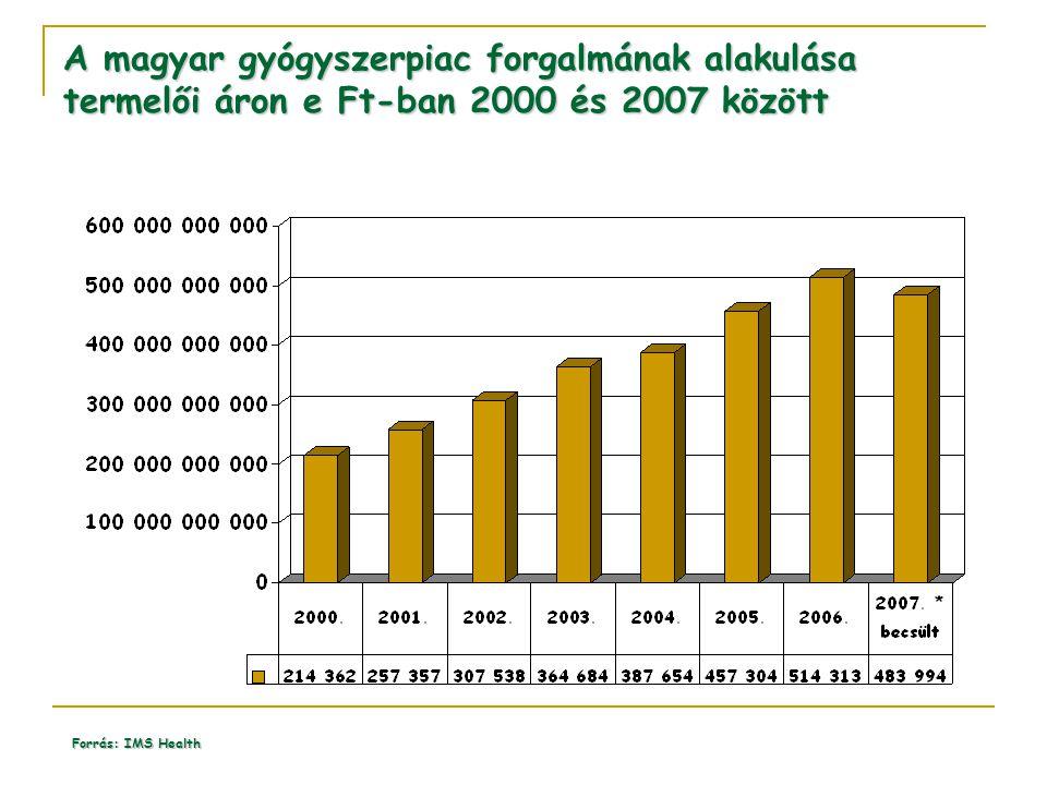 A magyar gyógyszerpiac forgalmának alakulása termelői áron e Ft-ban 2000 és 2007 között Forrás: IMS Health